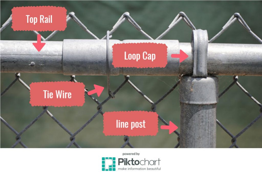 Different Parts of a Chain Link Fence