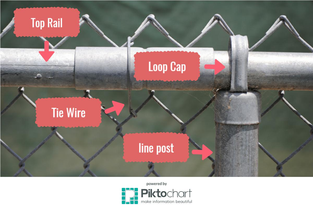 Essential chain link fence materials pacific